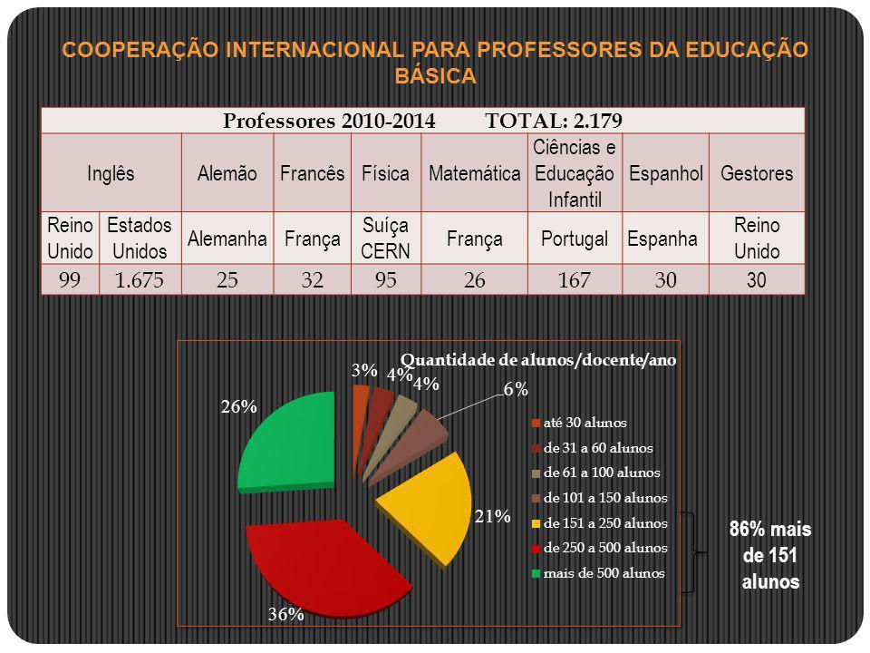 Professores 2010-2014 TOTAL: 2.179 InglêsAlemãoFrancêsFísicaMatemática Ciências e Educação Infantil EspanholGestores Reino Unido Estados Unidos Aleman