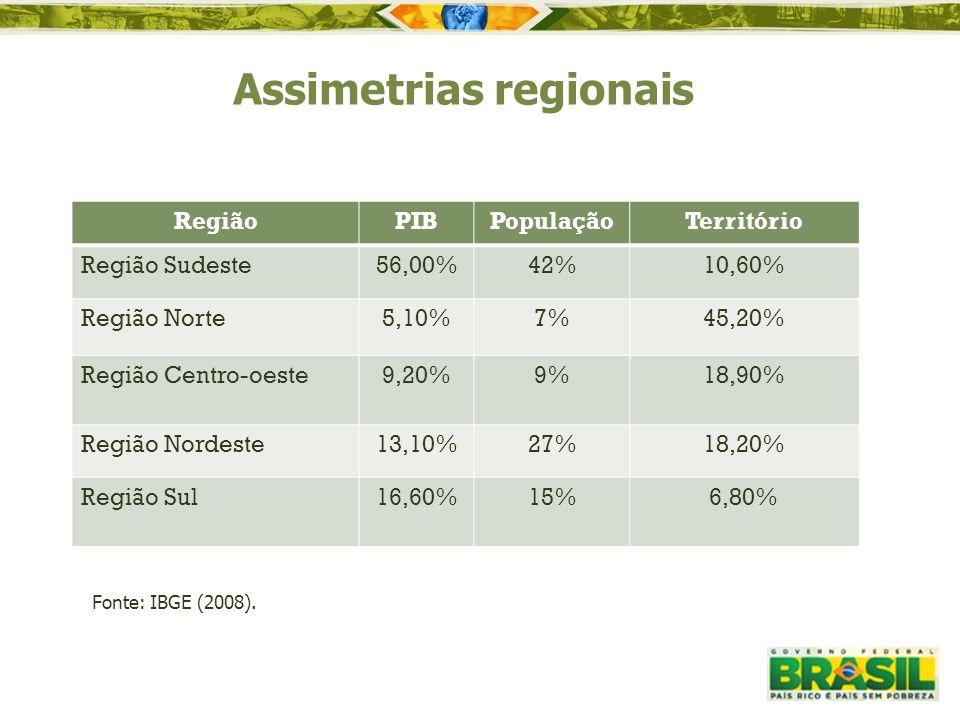 Assimetrias regionais Fonte: IBGE (2008). RegiãoPIBPopulaçãoTerritório Região Sudeste56,00%42%10,60% Região Norte5,10%7%45,20% Região Centro-oeste9,20