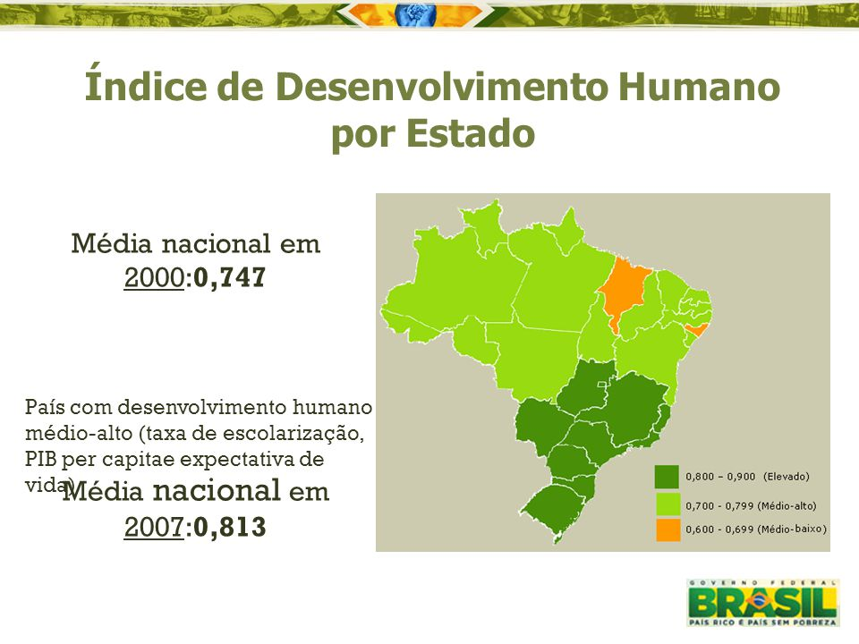 Média nacional em 2000:0,747 Média nacional em 2007:0,813 País com desenvolvimento humano médio-alto (taxa de escolarização, PIB per capitae expectati