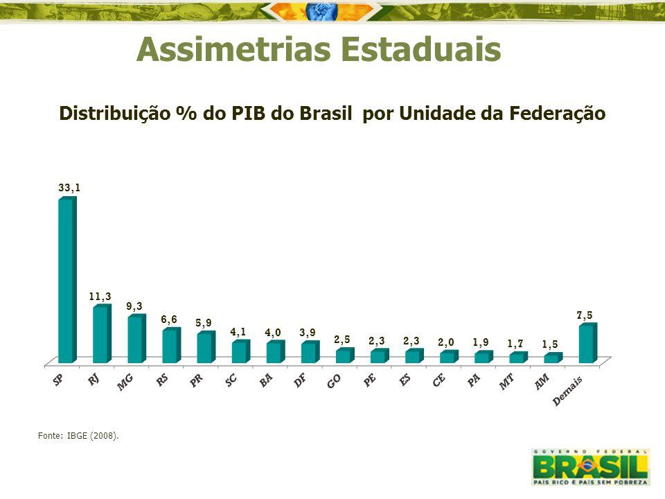 Assimetrias Estaduais Fonte: IBGE (2008). Distribuição % do PIB do Brasil por Unidade da Federação