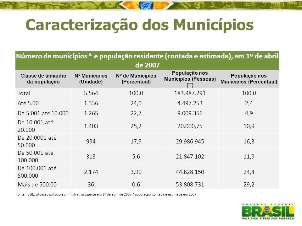Caracterização dos Municípios Número de municípios * e população residente (contada e estimada), em 1º de abril de 2007 Classe de tamanho da população