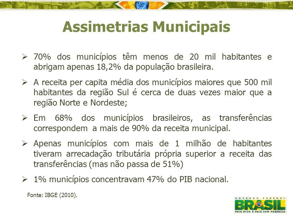  70% dos municípios têm menos de 20 mil habitantes e abrigam apenas 18,2% da população brasileira.  A receita per capita média dos municípios maiore