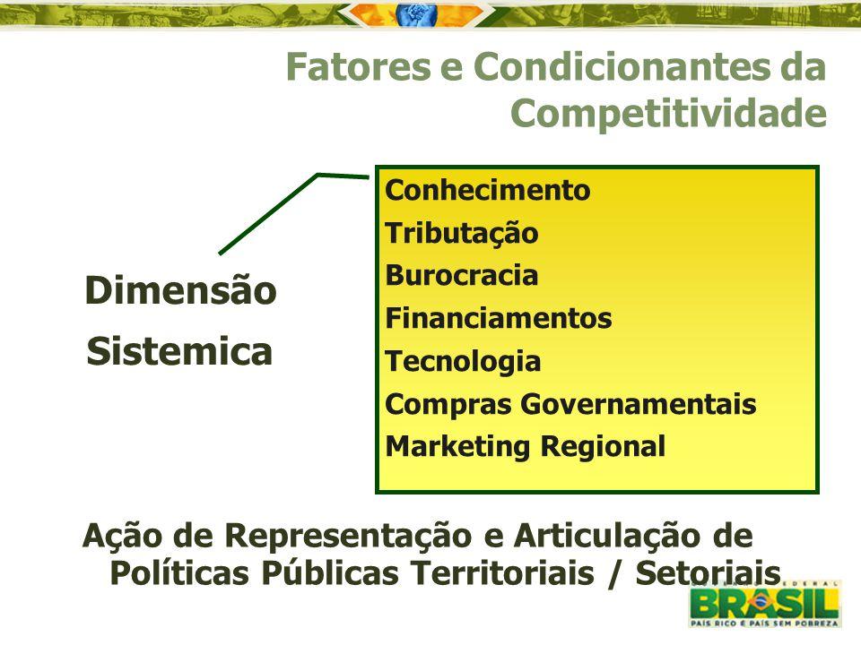 Dimensão Sistemica Fatores e Condicionantes da Competitividade Conhecimento Tributação Burocracia Financiamentos Tecnologia Compras Governamentais Mar