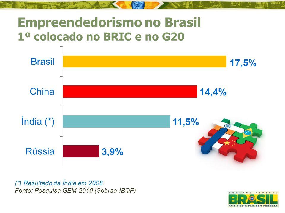 Empreendedorismo no Brasil 1º colocado no BRIC e no G20 17,5% (*) Resultado da Índia em 2008 Fonte: Pesquisa GEM 2010 (Sebrae-IBQP)