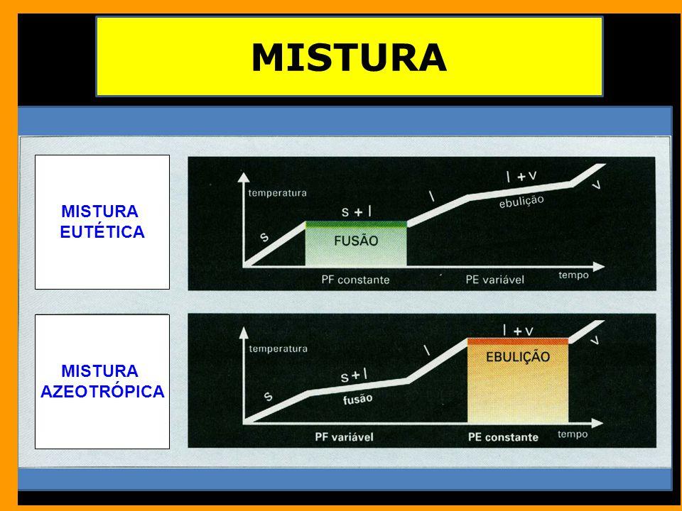 MISTURA EUTÉTICA MISTURA AZEOTRÓPICA