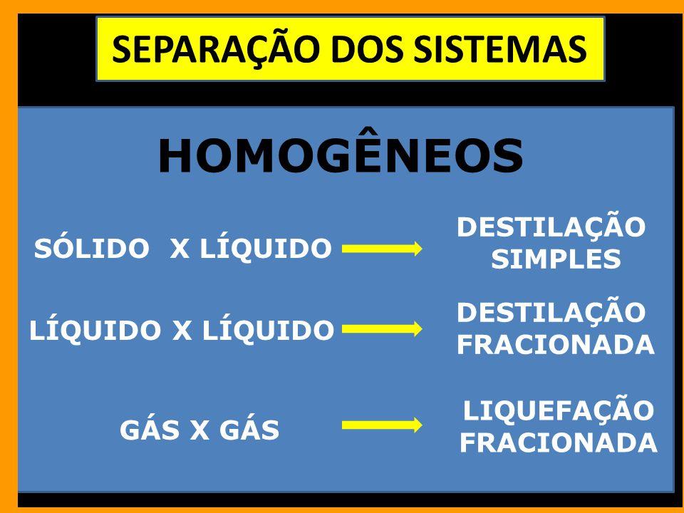 SEPARAÇÃO DOS SISTEMAS SÓLIDO X LÍQUIDO DESTILAÇÃO SIMPLES LÍQUIDO X LÍQUIDO GÁS X GÁS LIQUEFAÇÃO FRACIONADA HOMOGÊNEOS DESTILAÇÃO FRACIONADA