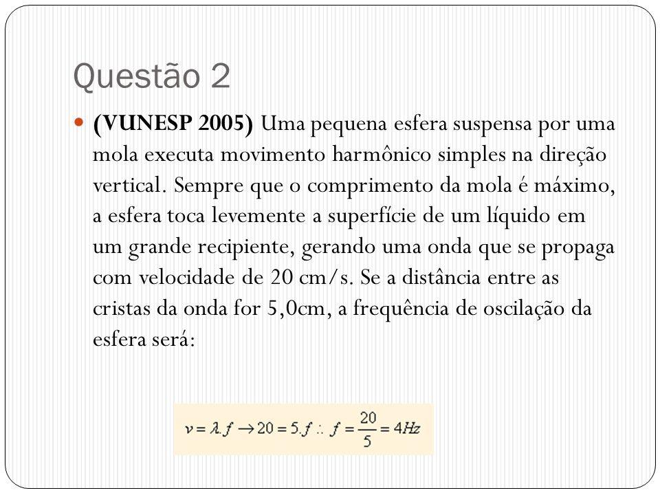 Questão 2 (VUNESP 2005) Uma pequena esfera suspensa por uma mola executa movimento harmônico simples na direção vertical. Sempre que o comprimento da
