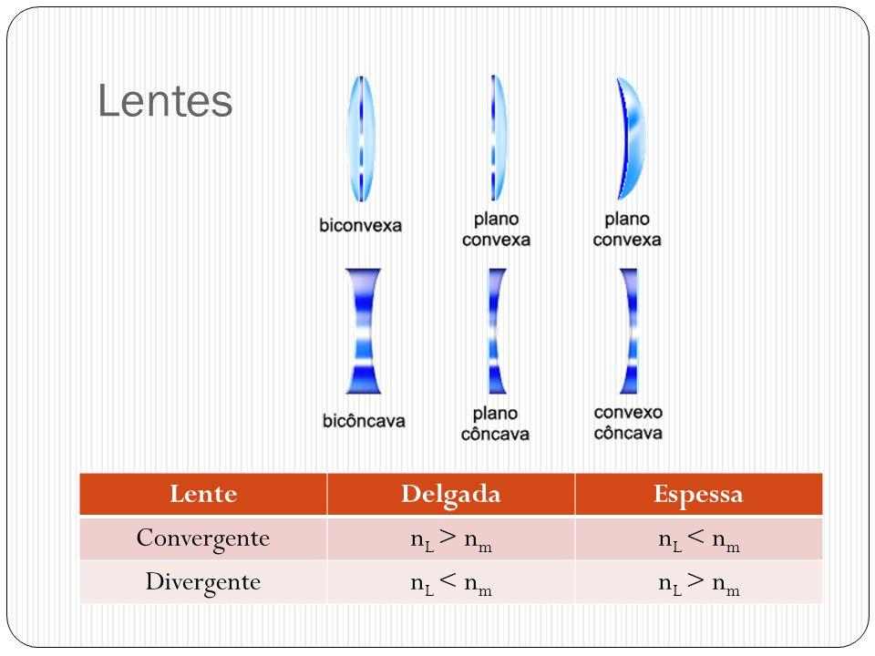 Lentes LenteDelgadaEspessa Convergenten L > n m n L < n m Divergenten L < n m n L > n m