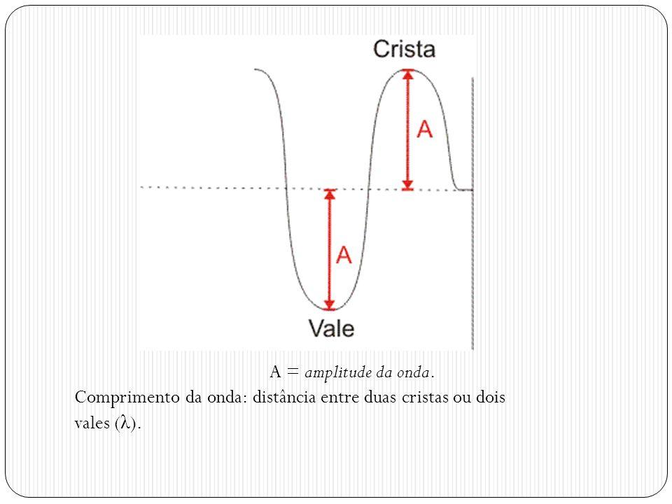 A = amplitude da onda. Comprimento da onda: distância entre duas cristas ou dois vales ( λ ).