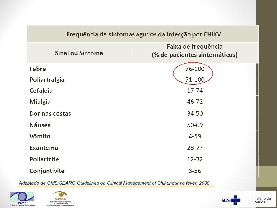 Frequência de sintomas agudos da infecção por CHIKV Sinal ou Sintoma Faixa de frequência (% de pacientes sintomáticos) Febre76-100 Poliartralgia71-100