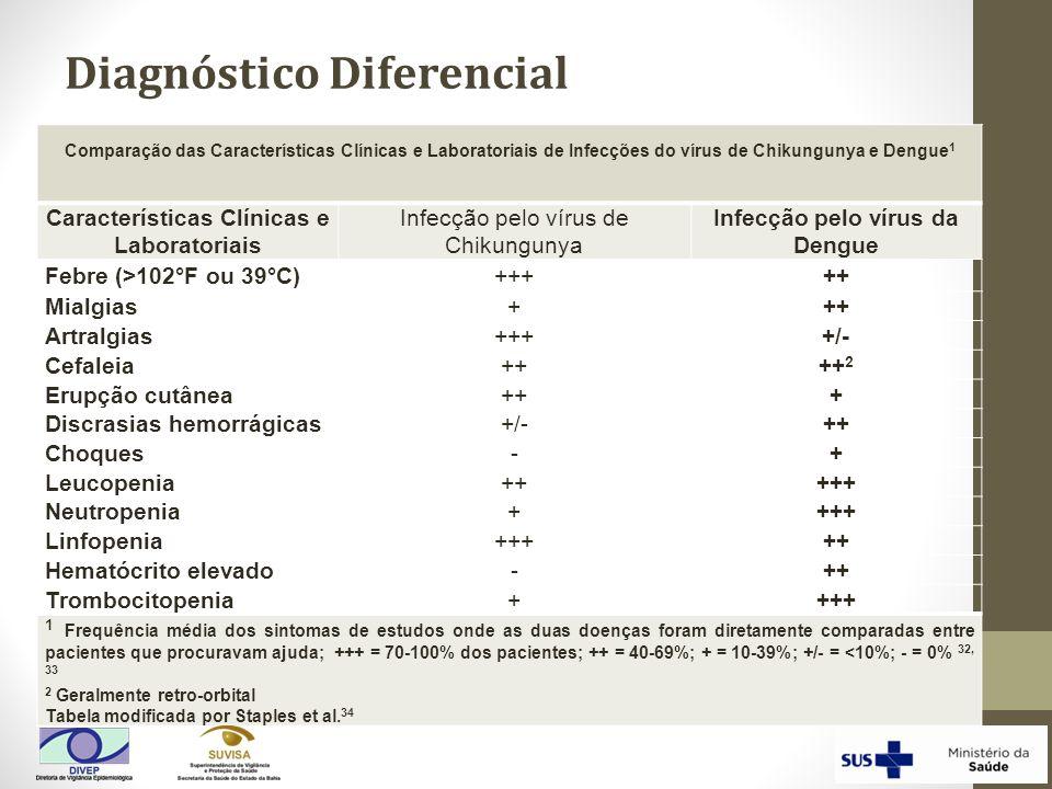 Comparação das Características Clínicas e Laboratoriais de Infecções do vírus de Chikungunya e Dengue 1 Características Clínicas e Laboratoriais Infec