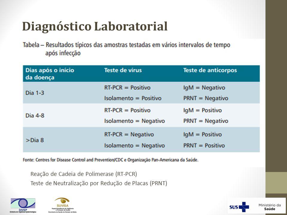 Reação de Cadeia de Polimerase (RT-PCR) Teste de Neutralização por Redução de Placas (PRNT) Diagnóstico Laboratorial
