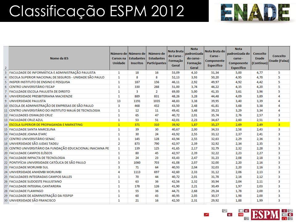 Classificação ESPM 2012
