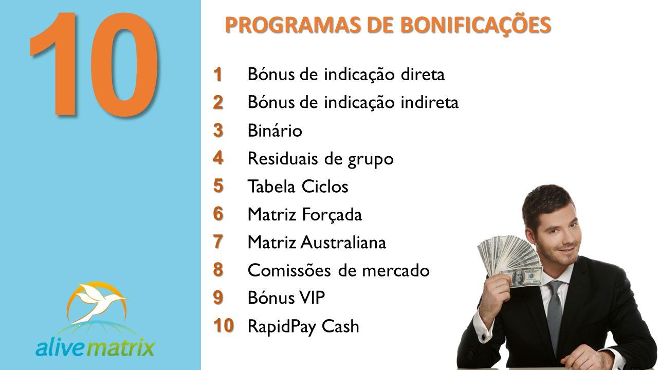 PROGRAMAS DE BONIFICAÇÕES 101 Bónus de indicação direta2 Bónus de indicação indireta 3 Binário 4 Residuais de grupo 5 Tabela Ciclos 6 Matriz Forçada 7