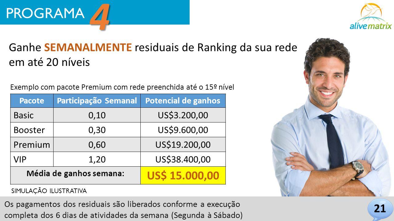 Ganhe SEMANALMENTE residuais de Ranking da sua rede em até 20 níveis Os pagamentos dos residuais são liberados conforme a execução completa dos 6 dias