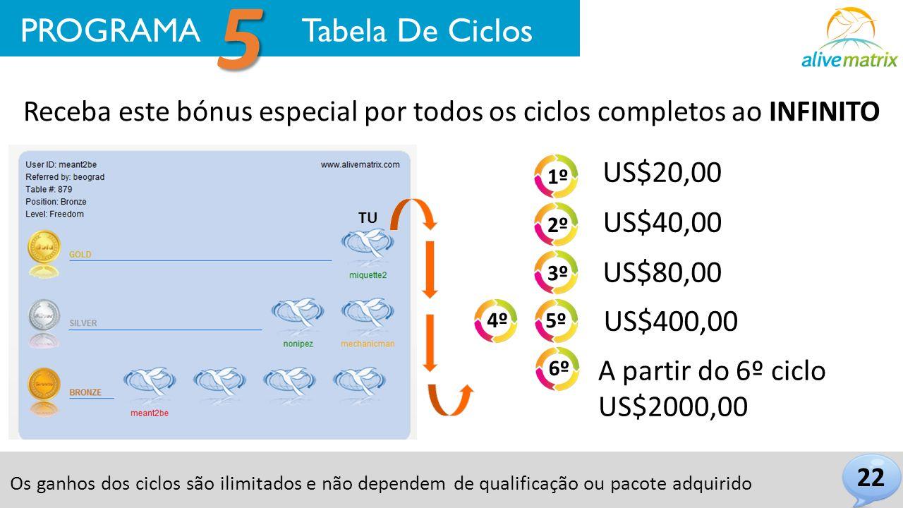 Receba este bónus especial por todos os ciclos completos ao INFINITO TU 22 US$20,00 US$40,00 US$80,00 US$400,00 A partir do 6º ciclo US$2000,00 PROGRA