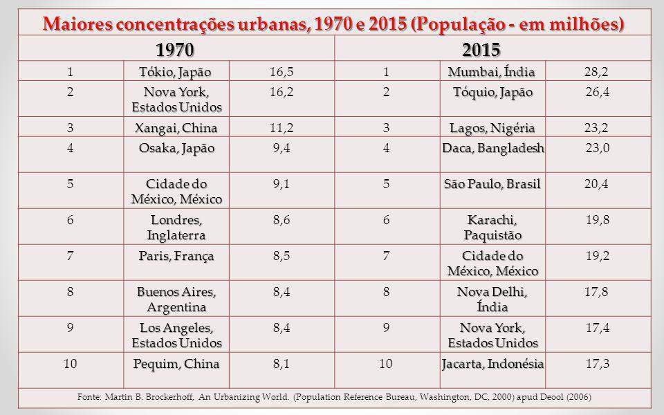 Maiores concentrações urbanas, 1970 e 2015 (População - em milhões) Maiores concentrações urbanas, 1970 e 2015 (População - em milhões) 1970 2015 2015 1 Tókio, Japão Tókio, Japão 16,51 Mumbai, Índia Mumbai, Índia 28,2 2 Nova York, Estados Unidos 16,22 Tóquio, Japão 26,4 3 Xangai, China 11,23 Lagos, Nigéria 23,2 4 Osaka, Japão 9,44 Daca, Bangladesh 23,0 5 Cidade do México, México 9,15 São Paulo, Brasil 20,4 6 Londres, Inglaterra 8,66 Karachi, Paquistão 19,8 7 Paris, França 8,57 Cidade do México, México 19,2 8 Buenos Aires, Argentina 8,48 Nova Delhi, Índia 17,8 9 Los Angeles, Estados Unidos 8,49 Nova York, Estados Unidos 17,4 10 Pequim, China 8,110 Jacarta, Indonésia 17,3 Fonte: Martin B.