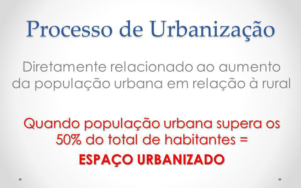 Processo de Urbanização Diretamente relacionado ao aumento da população urbana em relação à rural Quando população urbana supera os 50% do total de habitantes = ESPAÇO URBANIZADO
