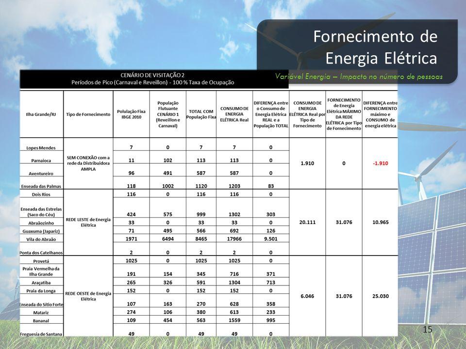 16 Fornecimento de Energia Elétrica Variável Demanda – Impacto no fornecimento