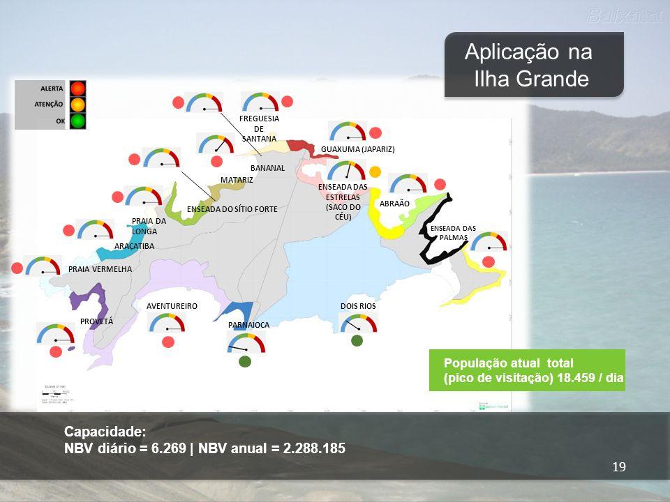 20 Disp. Hídrica = 12.000 Aplicação na Ilha Grande Investimentos em Curso