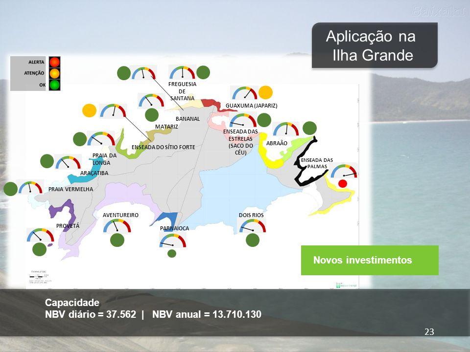 Capacidade: NBV diário = 6.269 | NBV anual = 2.288.185 24 Aplicação na Ilha Grande Limitante Experiência 24