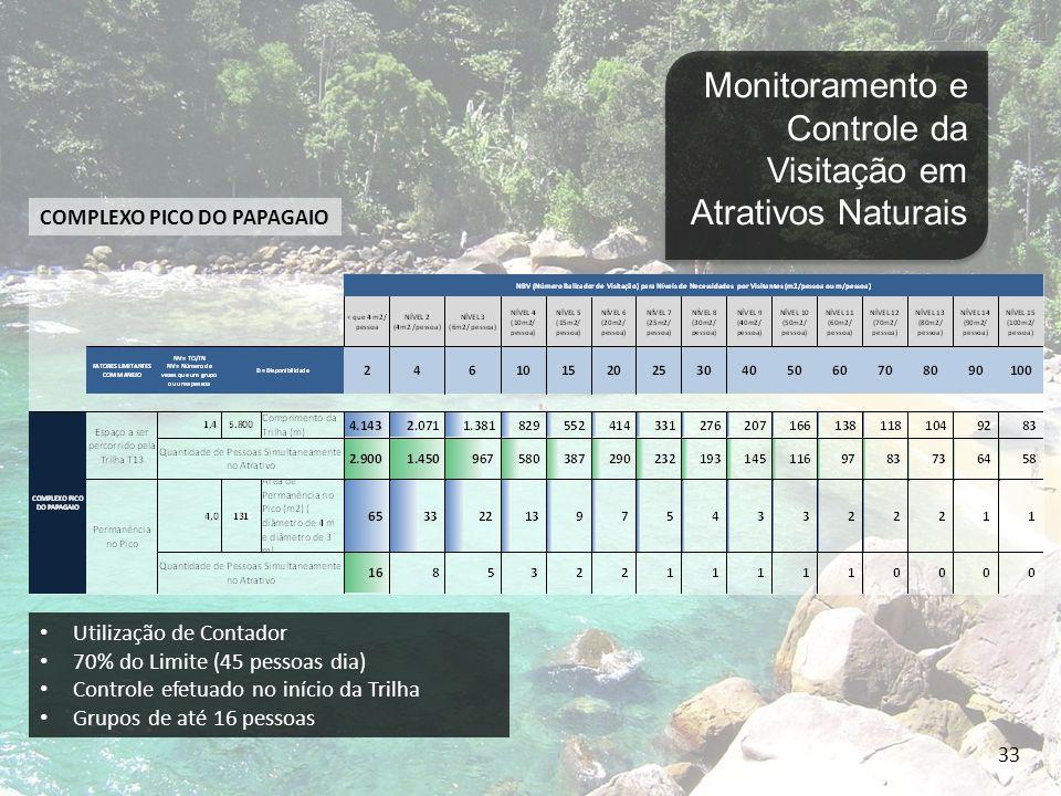 34 Monitoramento e Controle da Visitação em Atrativos Naturais LAGOA AZUL