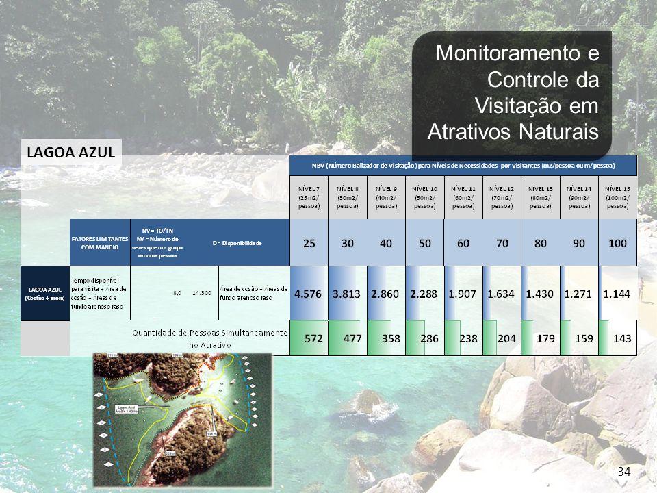 Indicadores de Impactos Ambientais devido à Visitação Grau de Impacto do Visitante Identificação de Microssistemas e respectivos níveis de Impacto Grau de Manutenção do Atrativo LAGOA AZUL 35 Monitoramento e Controle da Visitação em Atrativos Naturais
