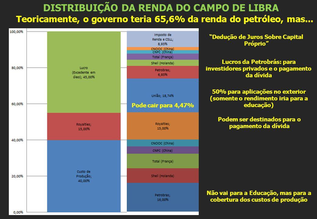 DISTRIBUIÇÃO DA RENDA DO CAMPO DE LIBRA Teoricamente, o governo teria 65,6% da renda do petróleo, mas...