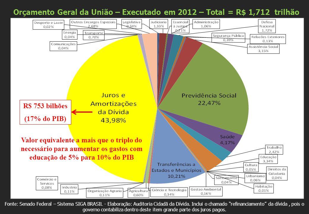 Fonte: Senado Federal – Sistema SIGA BRASIL - Elaboração: Auditoria Cidadã da Dívida.