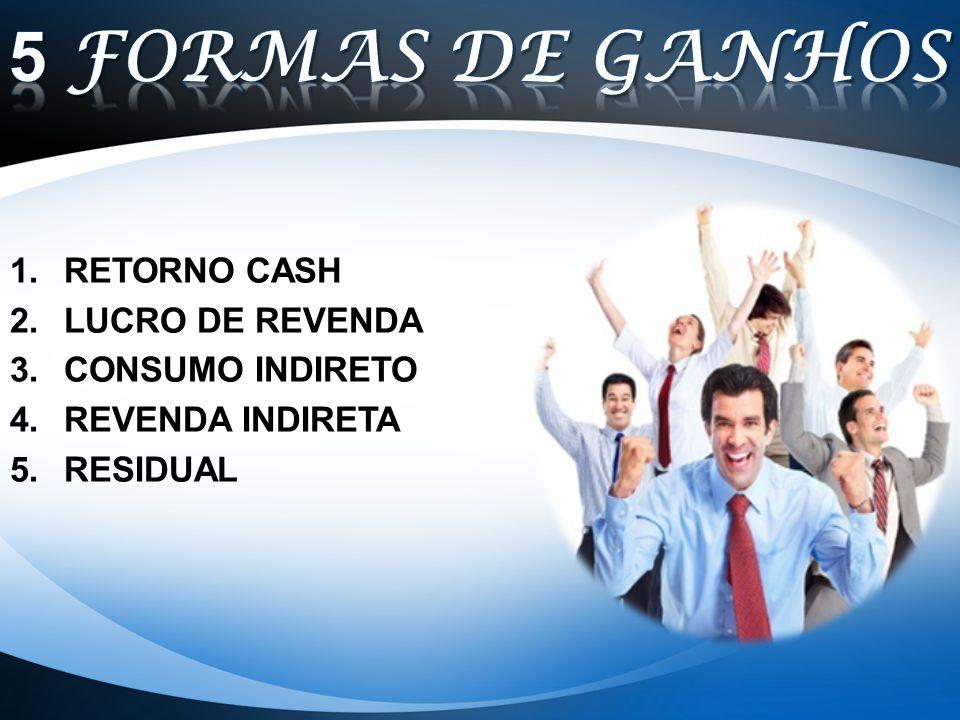 1.RETORNO CASH 2.LUCRO DE REVENDA 3.CONSUMO INDIRETO 4.REVENDA INDIRETA 5.RESIDUAL