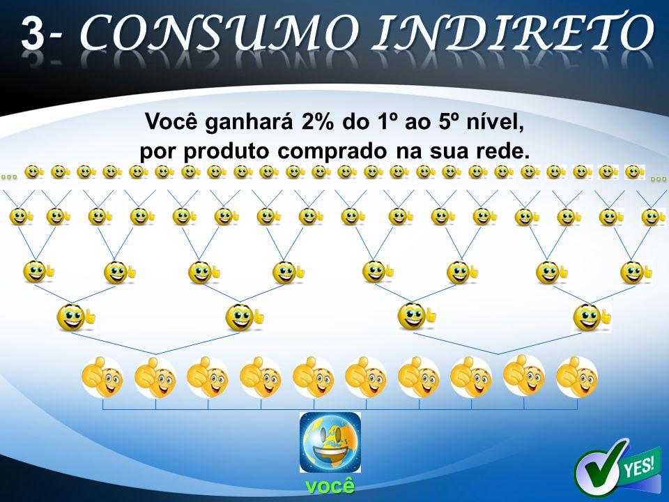 Você ganhará 2% do 1º ao 5º nível, por produto comprado na sua rede. você