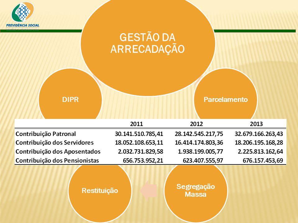 GESTÃO DA ARRECADAÇÃO Parcelamento Segregação Massa RestituiçãoDIPR