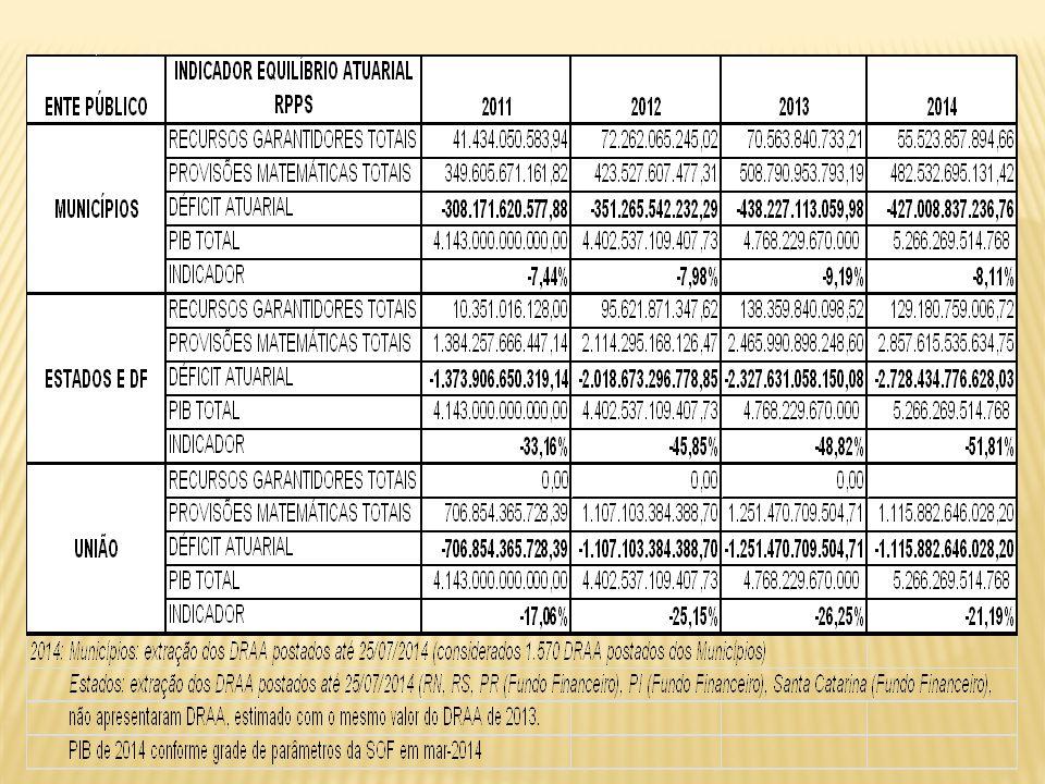 CONTROLE INTERNO GESTOR RPPS COLEGIA- DOS ENTE FEDERATI- VO ASSESSO- RAMENTO ECONOMICIDADE EFICIÊNCIA SERVI- DORES ENTE SOCIE- DADE