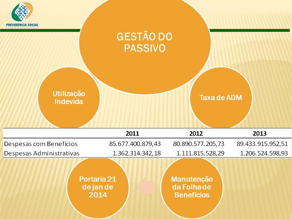 GESTÃO DO PASSIVO Taxa de ADM Manutenção da Folha de Benefícios Portaria 21 de jan de 2014 Utilização Indevida
