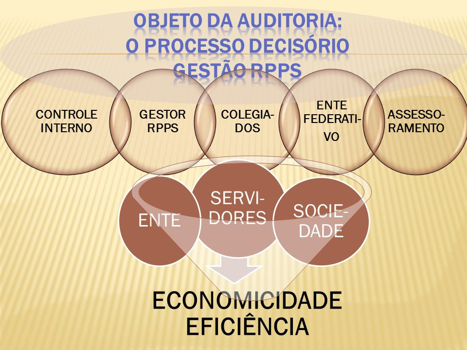 Plano superavitário por cinco exercícios consecutivos, com relação entre ativos e obrigações superior a 1,25.