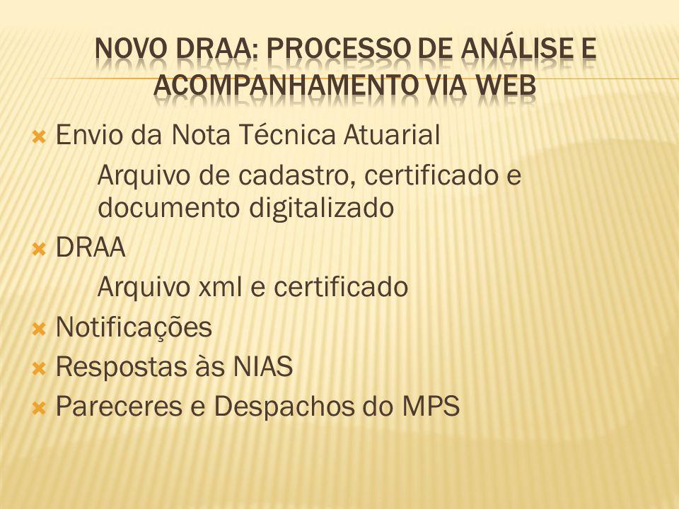  Envio da Nota Técnica Atuarial Arquivo de cadastro, certificado e documento digitalizado  DRAA Arquivo xml e certificado  Notificações  Respostas