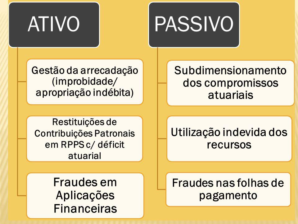 Gestão da arrecadação (improbidade/ apropriação indébita) Restituições de Contribuições Patronais em RPPS c/ déficit atuarial Fraudes em Aplicações Fi