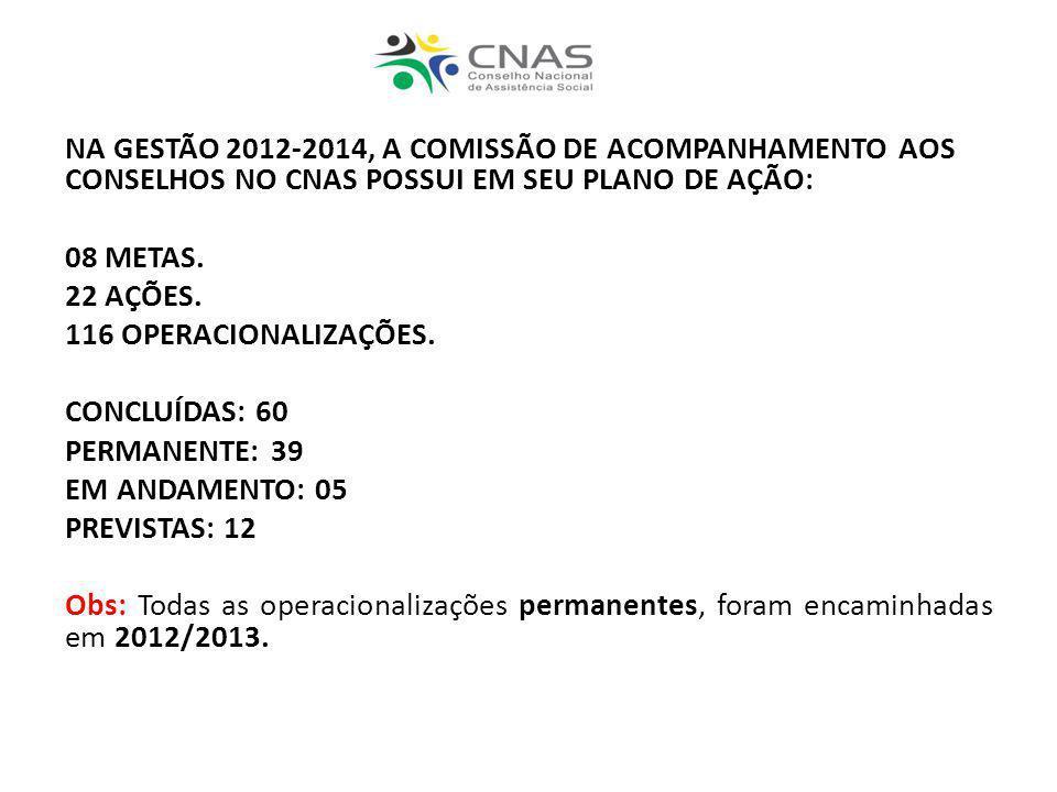 NA GESTÃO 2012-2014, A COMISSÃO DE ACOMPANHAMENTO AOS CONSELHOS NO CNAS POSSUI EM SEU PLANO DE AÇÃO: 08 METAS. 22 AÇÕES. 116 OPERACIONALIZAÇÕES. CONCL