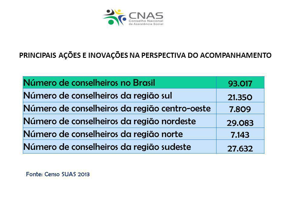 Número de conselheiros no Brasil 93.017 Número de conselheiros da região sul 21.350 Número de conselheiros da região centro-oeste 7.809 Número de cons