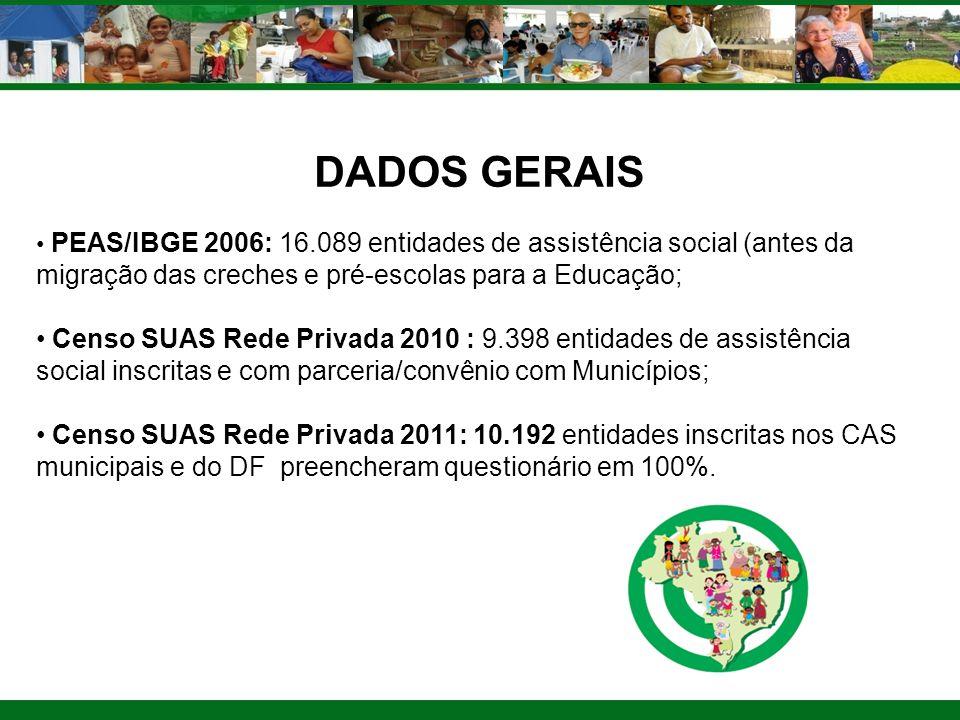 DADOS GERAIS PEAS/IBGE 2006: 16.089 entidades de assistência social (antes da migração das creches e pré-escolas para a Educação; Censo SUAS Rede Priv