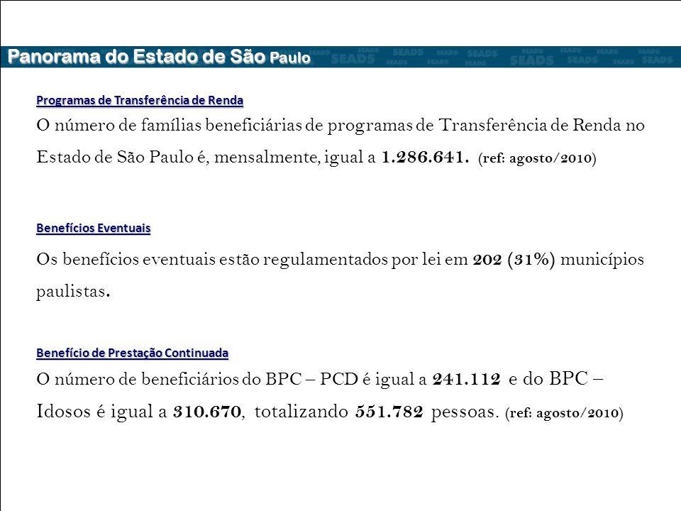 Panorama do Estado de São Paulo Programas de Transferência de Renda O número de famílias beneficiárias de programas de Transferência de Renda no Estado de São Paulo é, mensalmente, igual a 1.286.641.