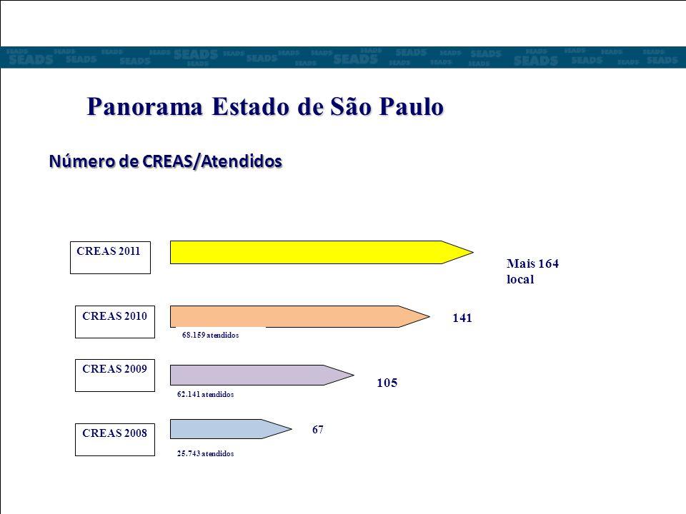 Panorama Estado de São Paulo Número de CREAS/Atendidos Número de CREAS/Atendidos CREAS 2011 CREAS 2010 CREAS 2009 CREAS 2008 67 105 141 Mais 164 local 25.743 atendidos 62.141 atendidos 68.159 atendidos