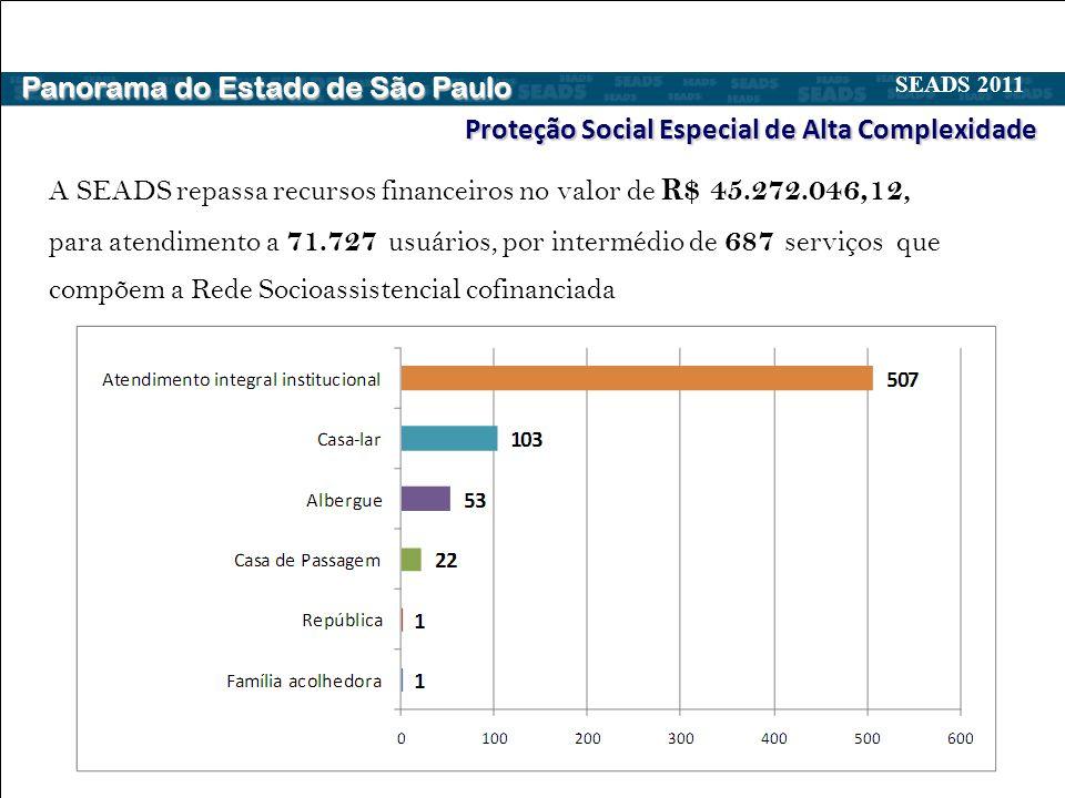 A SEADS repassa recursos financeiros no valor de R$ 45.272.046,12, para atendimento a 71.727 usuários, por intermédio de 687 serviços que compõem a Rede Socioassistencial cofinanciada Proteção Social Especial de Alta Complexidade Panorama do Estado de São Paulo SEADS 2011