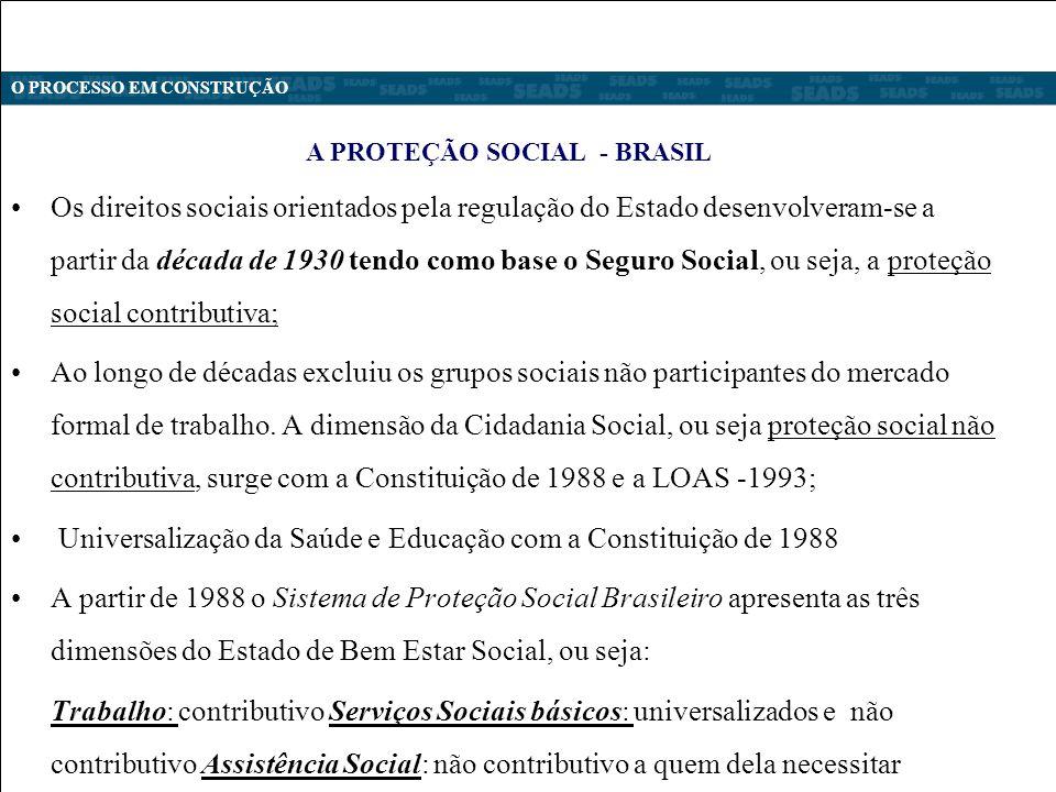 Os direitos sociais orientados pela regulação do Estado desenvolveram-se a partir da década de 1930 tendo como base o Seguro Social, ou seja, a proteção social contributiva; Ao longo de décadas excluiu os grupos sociais não participantes do mercado formal de trabalho.