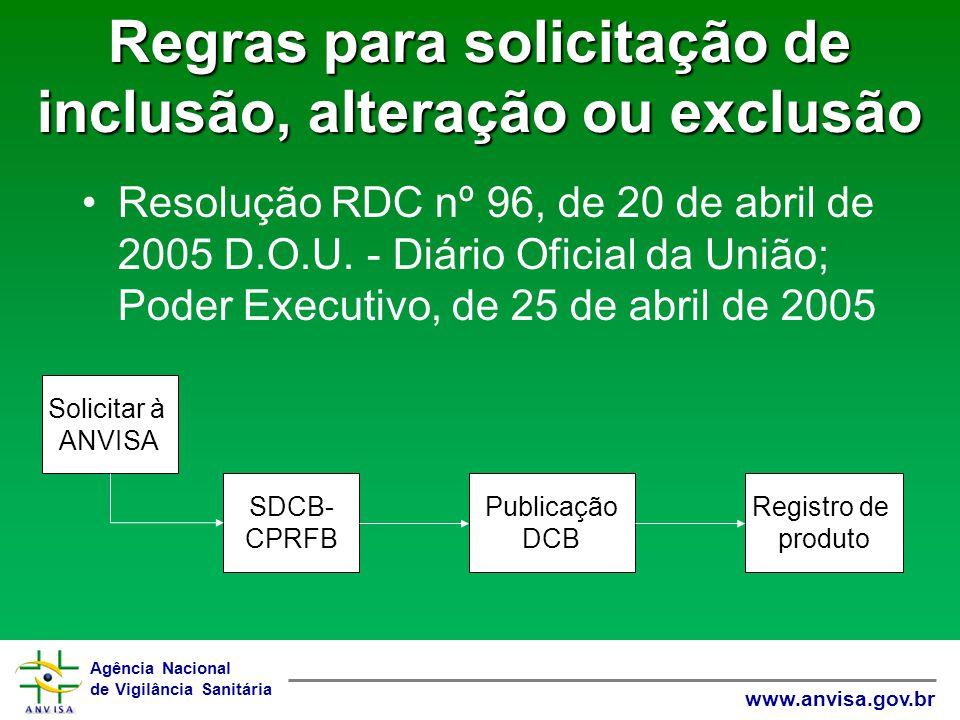 Agência Nacional de Vigilância Sanitária www.anvisa.gov.br Regras para solicitação de inclusão, alteração ou exclusão Resolução RDC nº 96, de 20 de ab