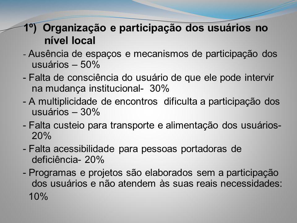 1º) Organização e participação dos usuários no nível local - Ausência de espaços e mecanismos de participação dos usuários – 50% - Falta de consciênci