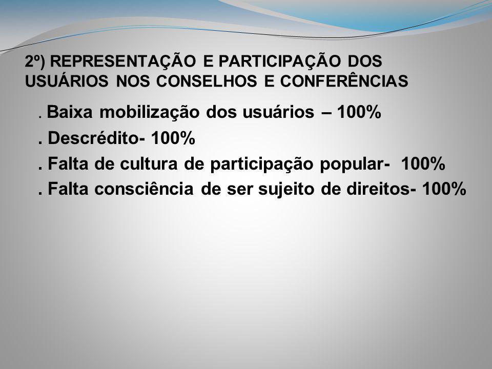 2º) REPRESENTAÇÃO E PARTICIPAÇÃO DOS USUÁRIOS NOS CONSELHOS E CONFERÊNCIAS. Baixa mobilização dos usuários – 100%. Descrédito- 100%. Falta de cultura