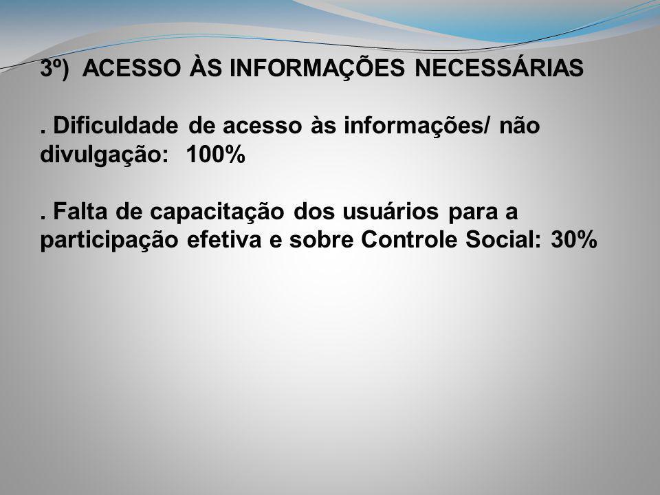 3º) ACESSO ÀS INFORMAÇÕES NECESSÁRIAS. Dificuldade de acesso às informações/ não divulgação: 100%. Falta de capacitação dos usuários para a participaç