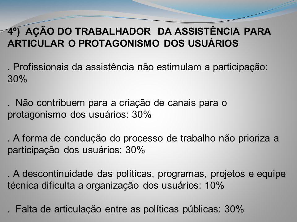 4º) AÇÃO DO TRABALHADOR DA ASSISTÊNCIA PARA ARTICULAR O PROTAGONISMO DOS USUÁRIOS. Profissionais da assistência não estimulam a participação: 30%. Não