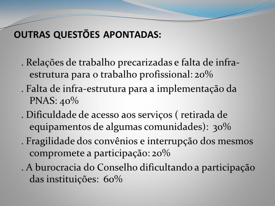 OUTRAS QUESTÕES APONTADAS:. Relações de trabalho precarizadas e falta de infra- estrutura para o trabalho profissional: 20%. Falta de infra-estrutura